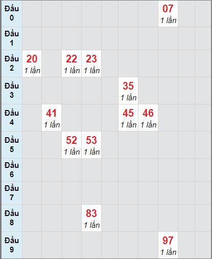Soi cầu Trà Vinh bạch thủ lô rơi 3 ngày 1/1/2021