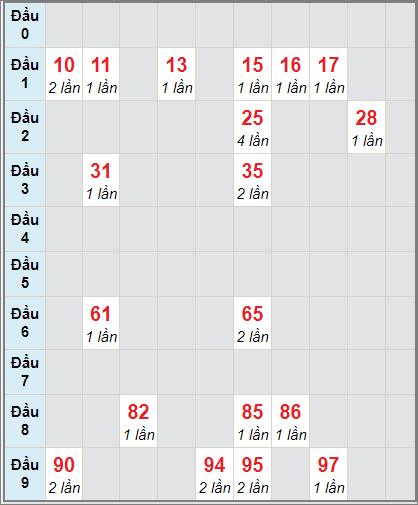 Soi cầu xố số Vĩnh Long bạch thủ lô rơi 3 ngày 1/1/2021