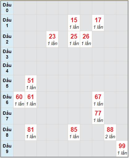 Bảng soicau XSTP bạch thủ lô rơi 3 ngày 4/1/2021