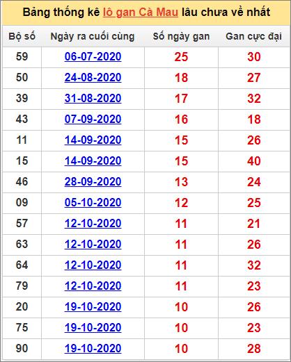 Bảng thống kê loto gan Cà Mau lâu về nhất đến ngày 4/1/2021