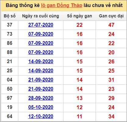 Bảng thống kê lo gan DT lâu về nhất đến ngày 4/1/2021
