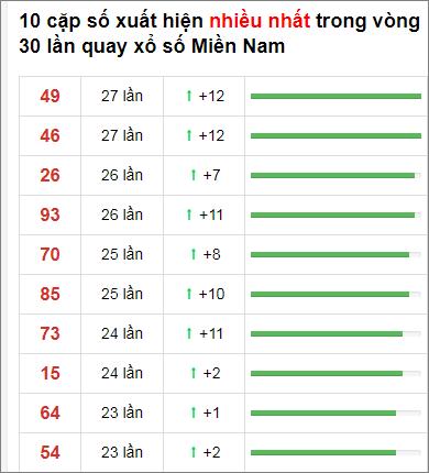 Thống kê XSMN 30 ngày gần đây tính đến 4/1/2021