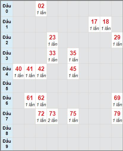 Bảng soi cầu DLbạch thủ lô rơi 3 ngày 3/1/2021
