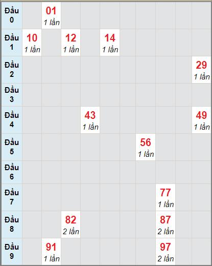 Soi cầu XS KG bạch thủ lô rơi 3 ngày 3/1/2021