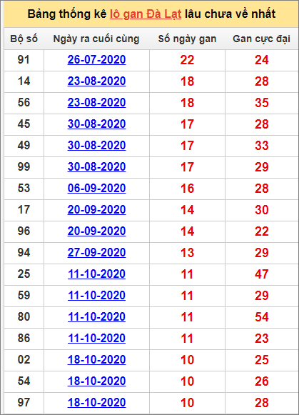Thống kê lô gan DL lâu về nhất đến ngày 3/1/2021