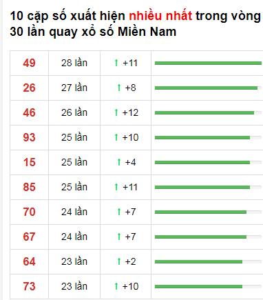 Thống kê loto về nhiều XSMN 30 ngày gần đây tính đến 3/1/2021