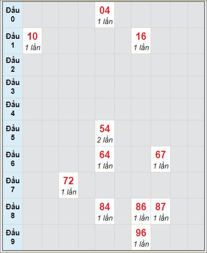 Bảng soi cầuXS DN bạch thủ lô rơi 3 ngày 6/1/2021