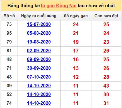 Thống kê lô gan Đồng Nai lâu về nhất đến ngày 6/1/2021