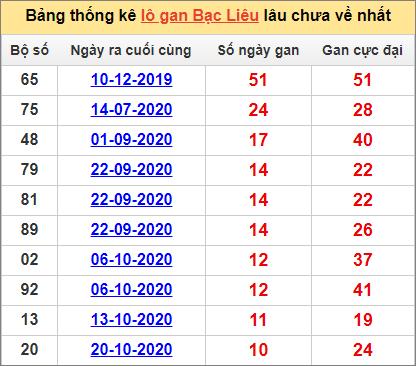 Bảng thống kê lôgan BL lâu về nhất đến ngày 5/1/2021