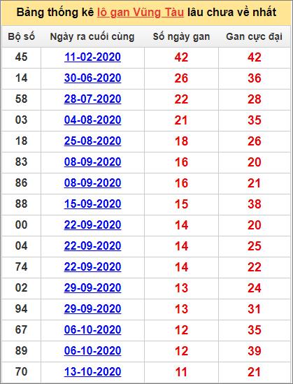 Thống kê lô gan Vũng Tàu lâu về nhất đến ngày 5/1/2021