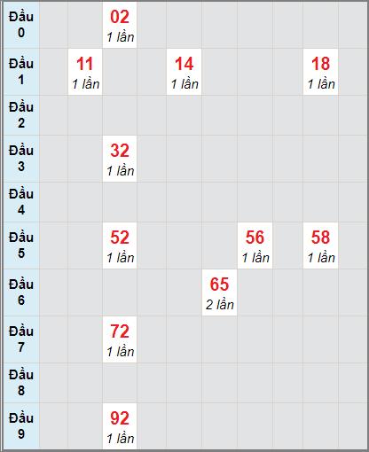 Soi cầu Bạc Liêu bạch thủ lô rơi 3 ngày 5/1/2021