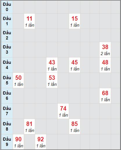 Soi cầu xố số Bến Tre bạch thủ lô rơi 3 ngày 5/1/2021