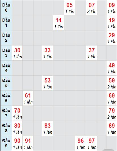 Bảng soi cầuXS VT bạch thủ lô rơi 3 ngày 5/1/2021