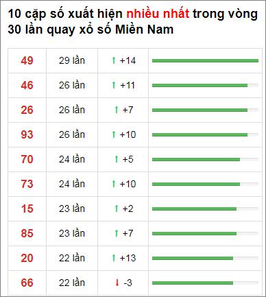 Thống kê XSMN 30 ngày gần đây tính đến 5/1/2021