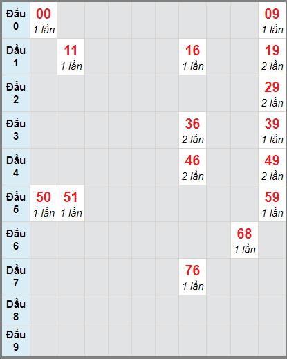 Bảng soi cầuXS BD bạch thủ lô rơi 3 ngày 8/1/2021