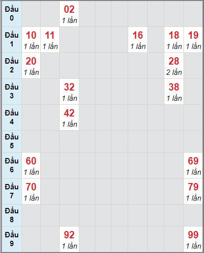 Soi cầu Trà Vinh bạch thủ lô rơi 3 ngày 8/1/2021