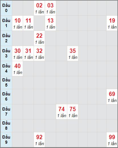 Soi cầu xố số Vĩnh Long bạch thủ lô rơi 3 ngày 8/1/2021