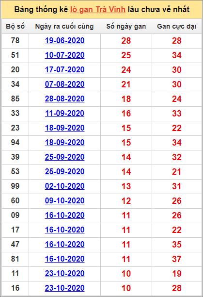 Bảng thống kê lo gan TV lâu về nhất đến ngày 8/1/2021