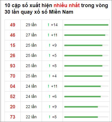 Thống kê XSMN 30 ngày gần đây tính đến 8/1/2021