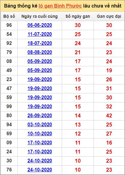 Bảng thống kê loto gan Bình Phước lâu về nhất đến ngày 9/1/2021
