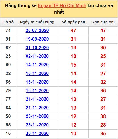 Thống kê lô gan thành phố Hồ Chí Minh lâu về nhất đến ngày 9/1/2021