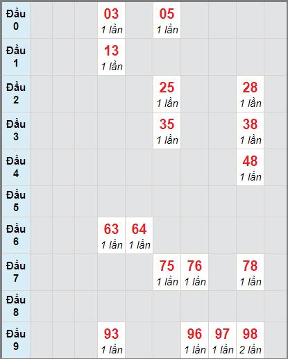 Soi cầu XS KG bạch thủ lô rơi 3 ngày 10/1/2021
