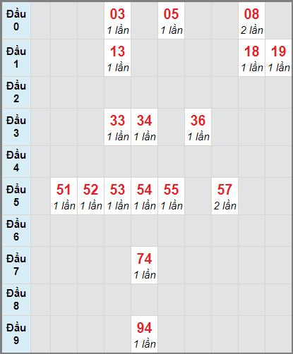 Soi cầu xố số Tiền Giang bạch thủ lô rơi 3 ngày 10/1/2021