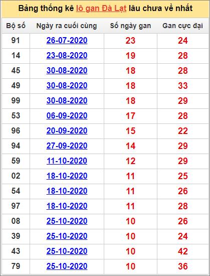 Thống kê lô gan DL lâu về nhất đến ngày 10/1/2021
