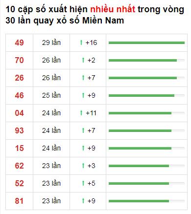 Thống kê loto về nhiều XSMN 30 ngày gần đây tính đến 10/1/2021