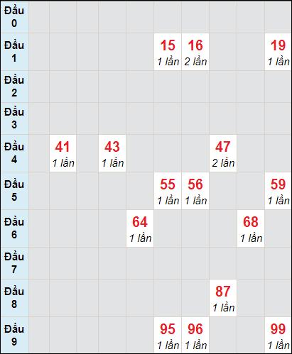 Soi cầu Bạc Liêu bạch thủ lô rơi 3 ngày 12/1/2021