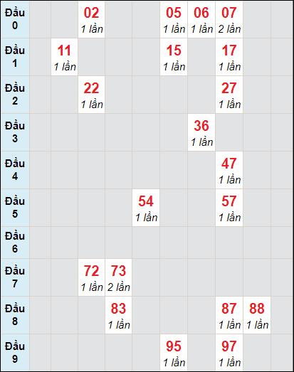 Soi cầu xố số Bến Tre bạch thủ lô rơi 3 ngày 12/1/2021