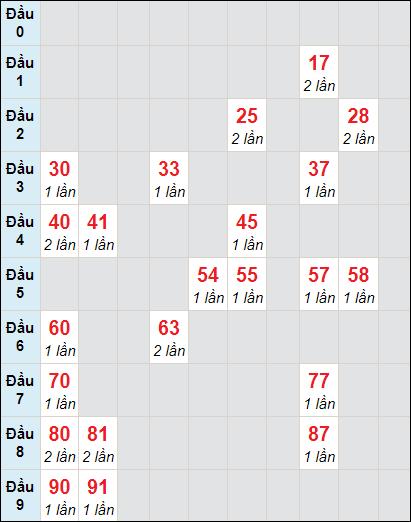 Bảng soi cầuXS VT bạch thủ lô rơi 3 ngày 12/1/2021