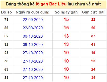 Bảng thống kê lôgan BL lâu về nhất đến ngày 12/1/2021