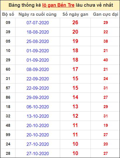 Bảng thống kê loto gan Bến Tre lâu về nhất đến ngày 12/1/2021