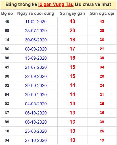 Thống kê lô gan Vũng Tàu lâu về nhất đến ngày 12/1/2021