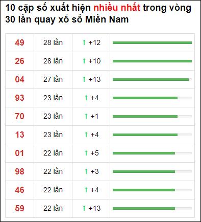 Thống kê XSMN 30 ngày gần đây tính đến 12/1/2021
