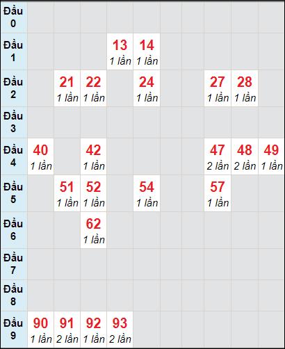 Soi cầu Đồng Tháp bạch thủ lô rơi 3 ngày 11/1/2021