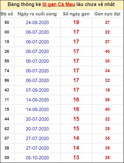 Bảng thống kê loto gan Cà Mau lâu về nhất đến ngày 11/1/2021