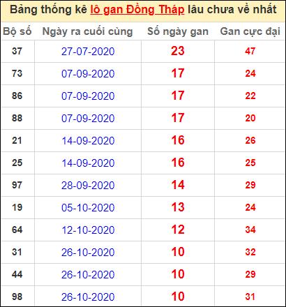 Bảng thống kê lo gan DT lâu về nhất đến ngày 11/1/2021