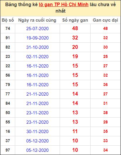 Thống kê lô gan thành phố Hồ Chí Minh lâu về nhất ngày 11/1/2021