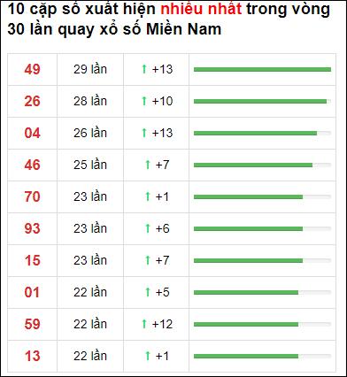 Thống kê XSMN 30 ngày gần đây tính đến 11/1/2021