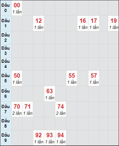 Bảng soi cầuXS AG bạch thủ lô rơi 3 ngày 14/1/2021