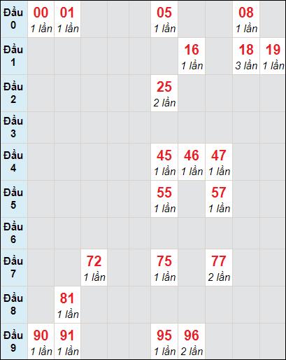 Soi cầu Bình Thuận bạch thủ lô rơi 3 ngày 14/1/2021