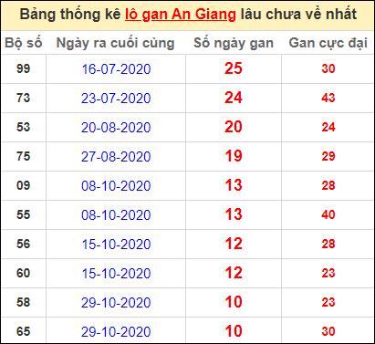 Thống kê lô gan An Giang lâu về nhất đến ngày 14/1/2021