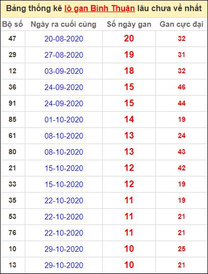 Bảng thống kê lo gan BTH lâu về nhất đến ngày 14/1/2021