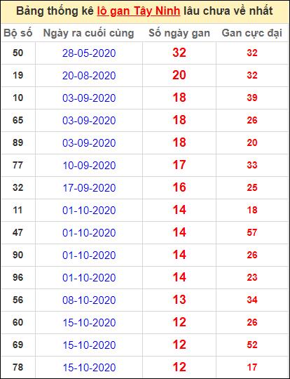Bảng thống kê loto gan Tây Ninh lâu về nhất đến ngày 14/1/2021