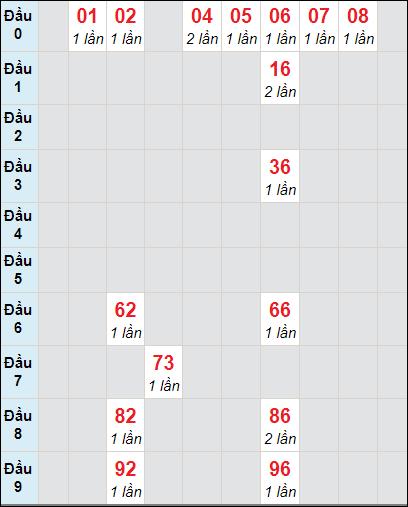 Bảng soi cầuXS BD bạch thủ lô rơi 3 ngày 15/1/2021
