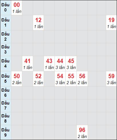 Soi cầu Trà Vinh bạch thủ lô rơi 3 ngày 15/1/2021