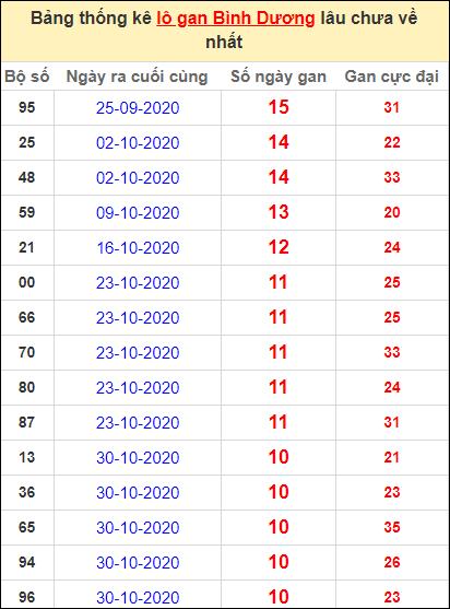 Thống kê lô gan Bình Dương lâu về nhất đến ngày 15/1/2021