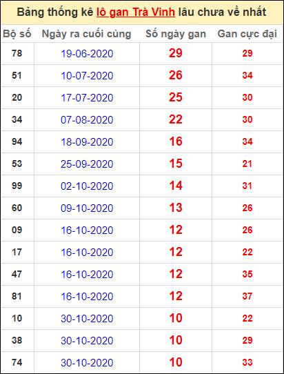 Bảng thống kê lo gan TV lâu về nhất đến ngày 15/1/2021